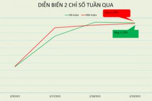 [BizSTOCK] Chỉ 3 phiên sau Tết, VN-Index tăng hơn 5% và khối ngoại cũng mua ròng hơn 1.200 tỷ đồng