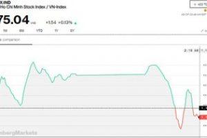 Chứng khoán 22/2: Áp lực bán gia tăng mạnh, VN-Index tăng không đáng kể
