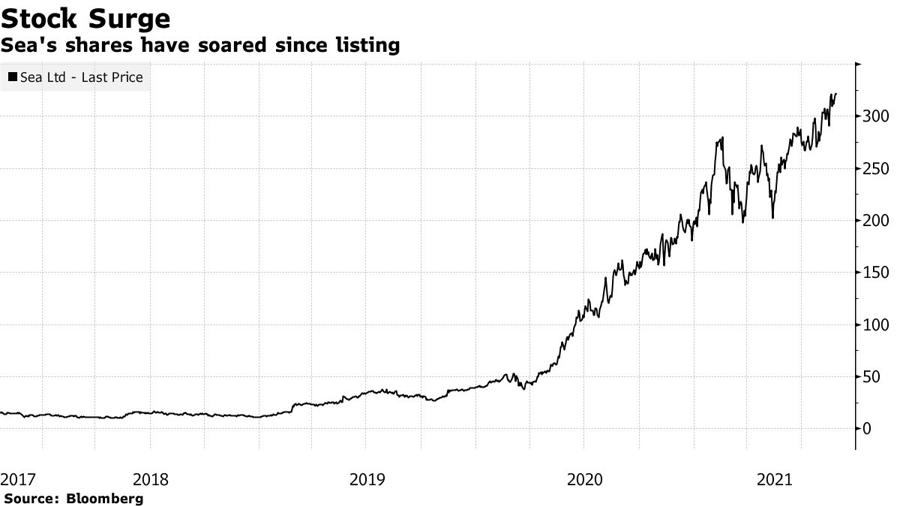 Giá cổ phiếu Sea kể từ khi lên sàn vào năm 2017.